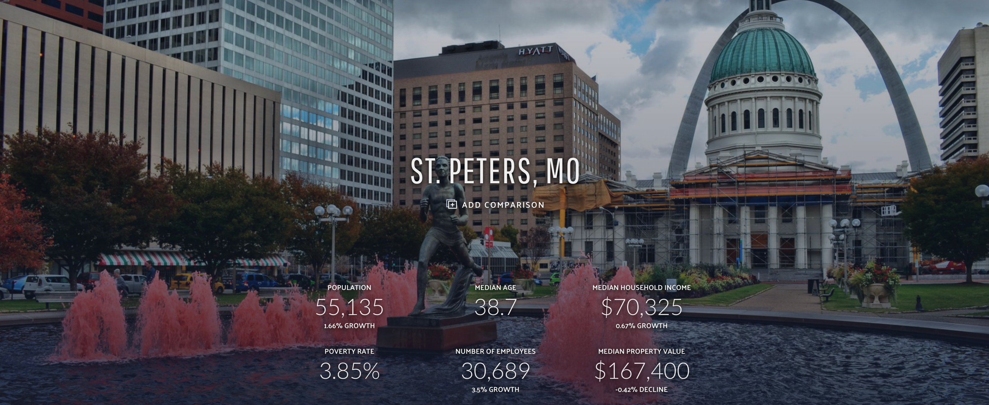 St. Peters Home Loans Mortgage