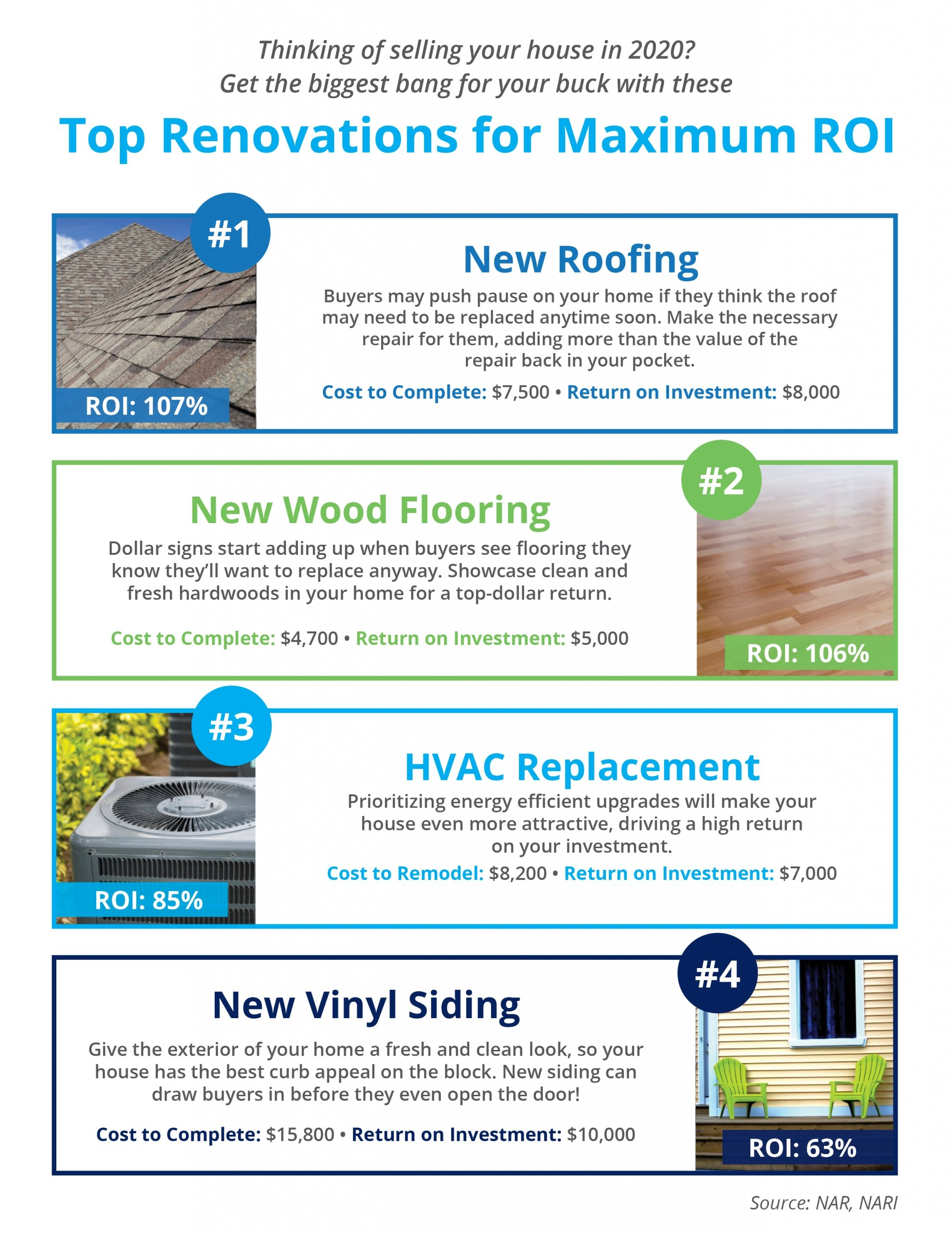 Top Renovations for Maximum ROI [INFOGRAPHIC]   Simplifying The Market